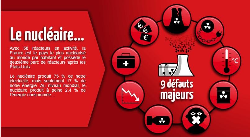 Appel à signer : Une France sans nucléaire : ça marche !
